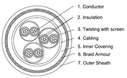 P1 P8 Tfou 0 6 1kv Offshore Power Cable also P18 Ru 0 6 1kv Offshore Power Cable likewise S3 Bfou I 250v Offshore Instrument Cable likewise  on fpso diagram